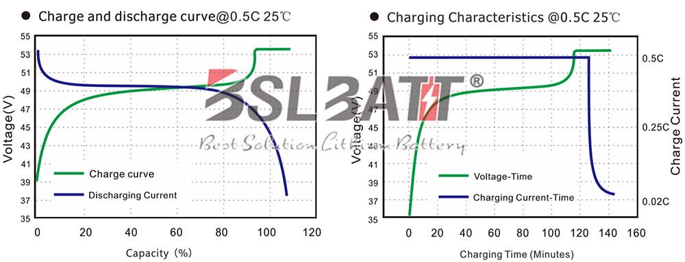 10 kWh Powerwall Charging