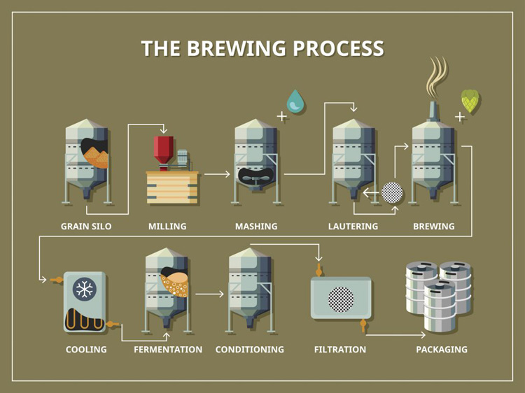 Zoedale-The-Brewing-Process-1024x767